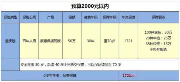 2000预算