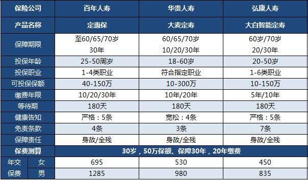 弘康大白定寿智能保险vs百年定惠保vs大麦定寿