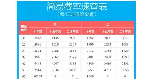华夏保险常青树2016费率表