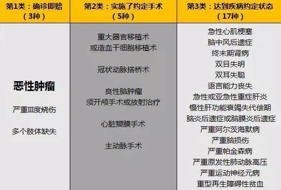25种重疾赔付标准分类