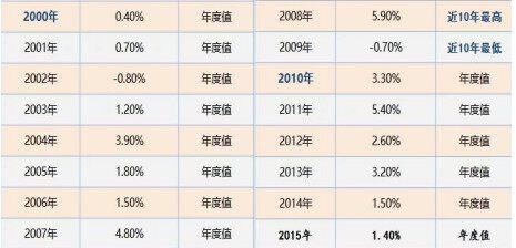 通胀率数据