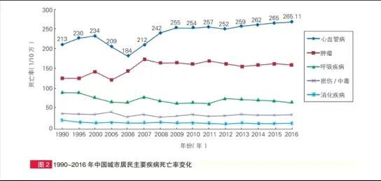 中国心血管病报告2018