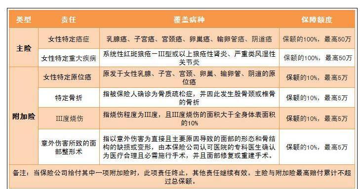 新华女性疾病保险保障范围
