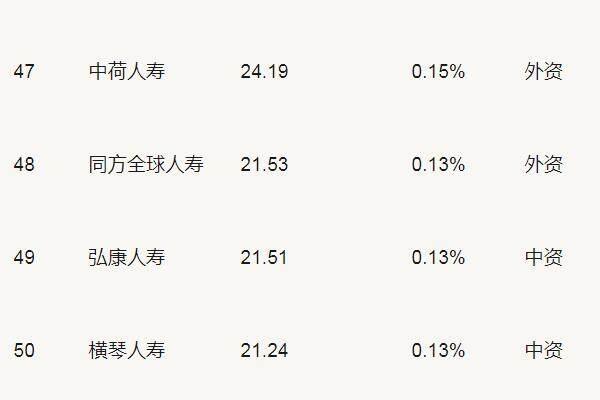 2018年弘康人寿保费收入排名