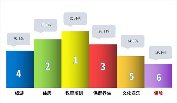 青年人消费统计