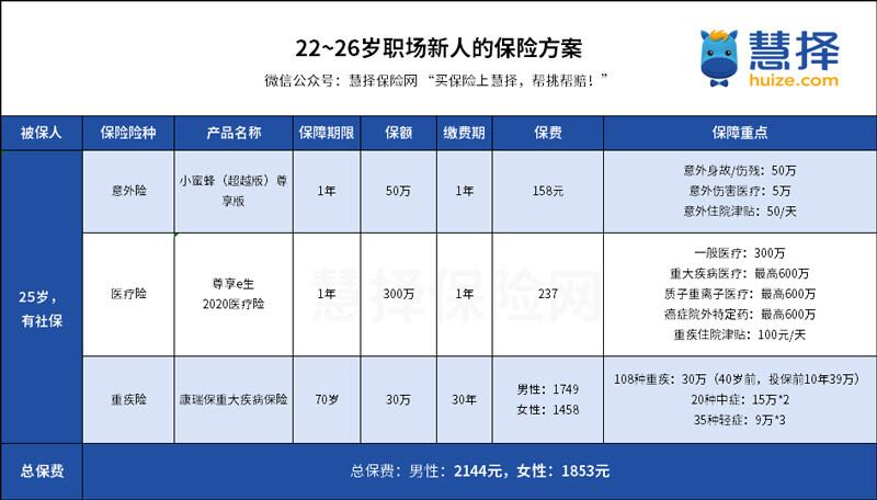 22-26岁职场新人保险方案