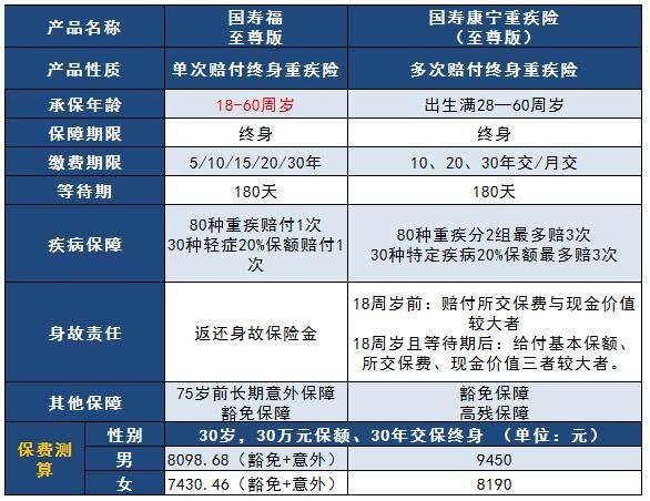 中国人寿重疾险保费测算