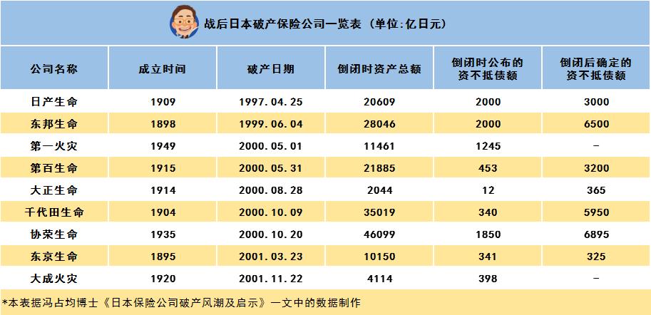 日本保险公司破产