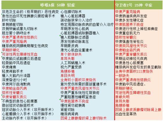 中症的疾病列表