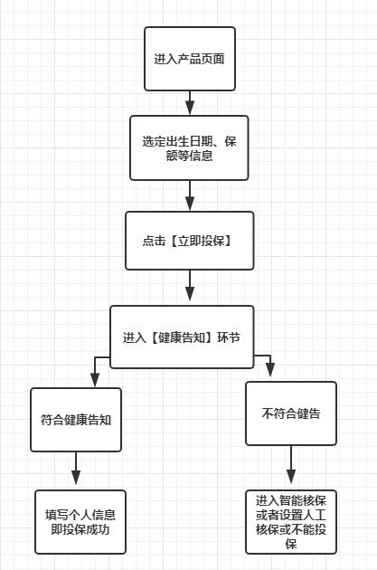 线上投保流程图