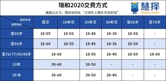 瑞和定寿2020缴费方式