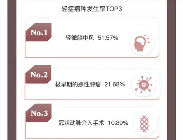 中国人民人寿2020年理赔半年报