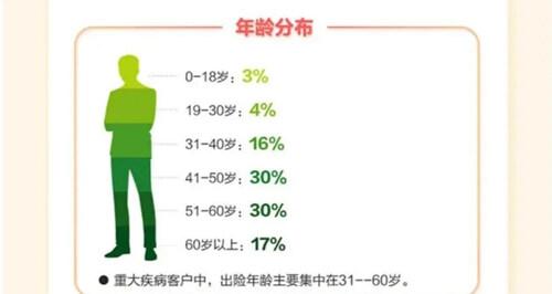 重疾险理赔年龄分布