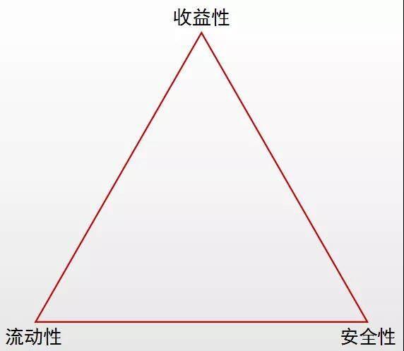 不可能三角